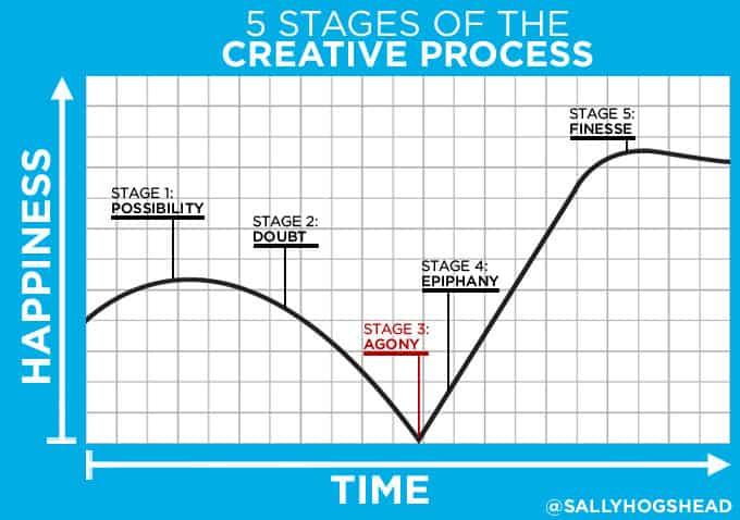 kreativny-proces