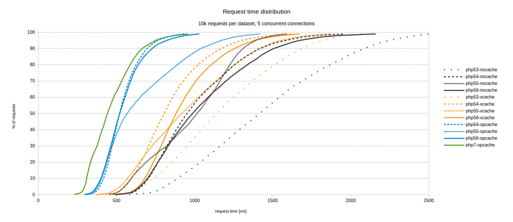 Prehľad distribúcie výkonnosti medzi PHP 5.6 a PHP 7.0.