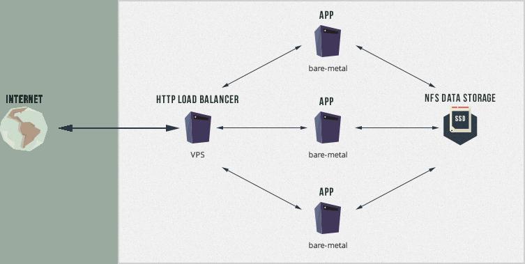 WebSupport Storage