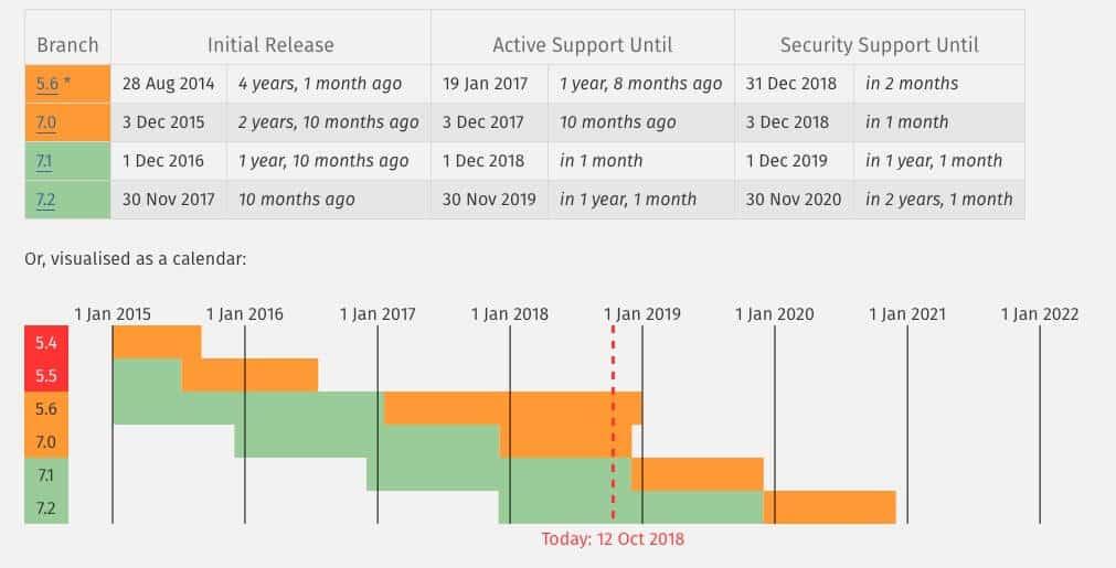 Podporované verzie PHP, október 2018
