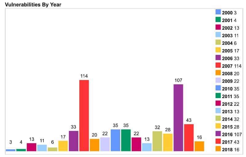 Zraniteľnosť PHP podľa rokov