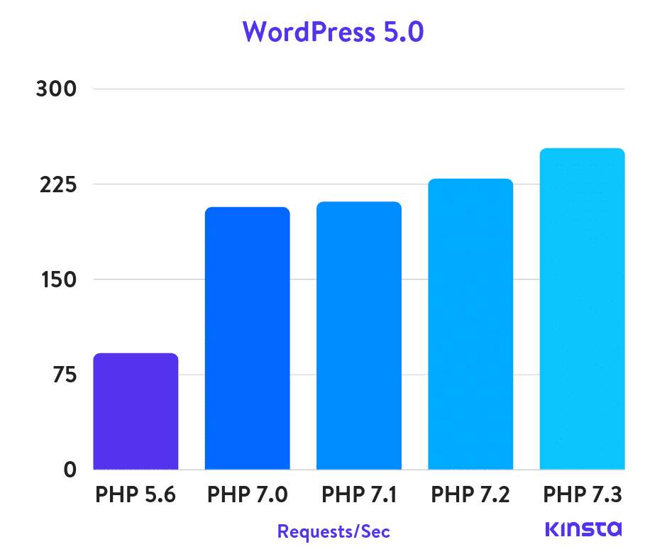 WordPress & PHP 7.3 performance